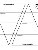 Gradual Release Model- Graphic Organizer