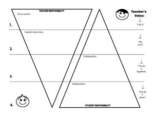 Gradual Release Model- Graphic Organizer